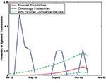 Thumbnail of Real-time forecast of the probability of epidemic St. Louis encephalitis virus transmission in Indian River County, Florida, July–October 2002, with 95% confidence intervals. Also shown are the weekly climatologic probabilities of epidemic St. Louis encephalitis virus transmission.
