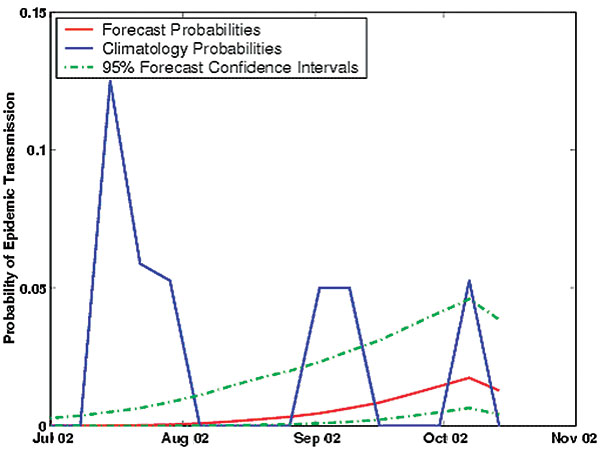 Real-time forecast of the probability of epidemic St. Louis encephalitis virus transmission in Indian River County, Florida, July–October 2002, with 95% confidence intervals. Also shown are the weekly climatologic probabilities of epidemic St. Louis encephalitis virus transmission.