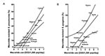 Thumbnail of A. Relationship between macrolide use in the outpatient setting (horizontal axis) and prevalence of macrolide-resistant Streptococcus pneumoniae (vertical axis) in 16 industrialized countries. A regression line was fitted with 95% confidence bands (r = 0.88; p < 0.001). B. Relationship between macrolide use in the outpatient setting (horizontal axis) and prevalence of macrolide-resistant S. pyogenes (vertical axis) in 14 industrialized countries. A regression line was fitted with