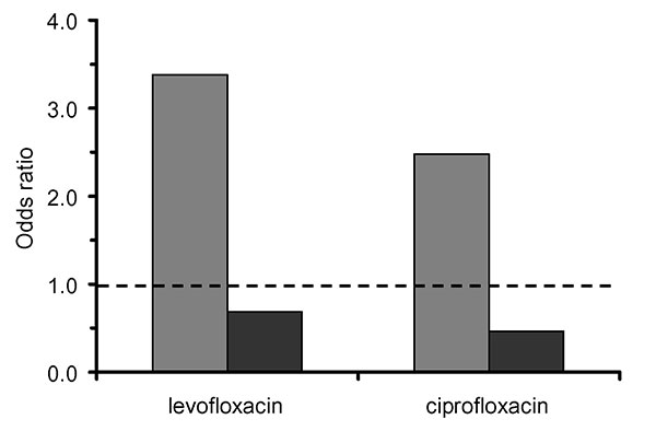 Ciprofloxacin bacterial coverage of clindamycin