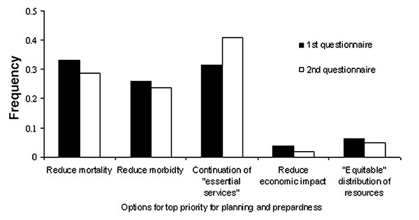 Distribution of responses identifying which goal should be the top priority for pandemic influenza planning and response (n = 107). During the conference, attendees were split into five groups for a breakout session. At the beginning and end of each such session, each attendee was given anonymous questionnaires. Each group had the same first question, in which attendees were asked to choose one of five options for top priority for influenza pandemic planning. This figure shows the frequency dist