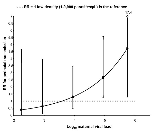 The effect of viral load and placental malaria density on risk for perinatal HIV transmission, western Kenya, 1996–2001. Women with low- (<10,000 parasites/μL, circles) and high- (>10,000 parasites/μL, squares) density placental malaria are compared with women without placental malaria (represented by the horizontal dashed line). RR, relative risk. Error bars refer to 95% confidence interval.