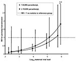 Thumbnail of The effect of viral load and high-density placental malaria on risk for perinatal HIV transmission, western Kenya, 1996–2001. Women with high-density placental malaria (>10,000 parasites/μL) are compared to those with low-density placental malaria (<10,000 parasites/μL, represented by the horizontal dashed line). RR, relative risk. Error bars refer to 95% confidence interval.