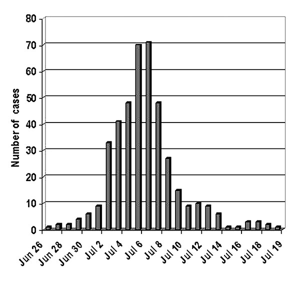 Confirmed cases of Legionnaires' disease by date of onset of illness, Murcia, Spain, June 26–July 19, 2001.