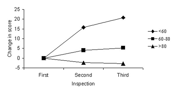 Mean change in scores in subsequent two inspections, for restaurants with an initial score on routine inspection of <60, 60–80, or >80.