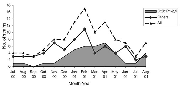 Distribution of Neisseria meningitidis collected in Portugal from July 2000 to August 2001 and phenotype C:2b:P1.2,5.