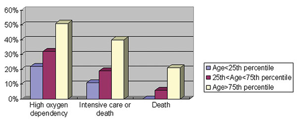 Relationship between age and fatal severe acute respiratory syndrome illness, Hong Kong, 2003.