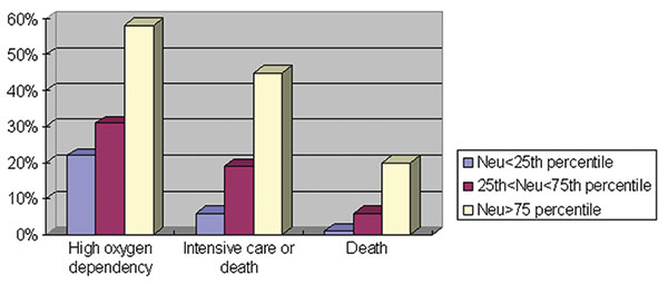 Relationship between neutrophil count and fatal severe acute respiratory syndrome illness, Hong Kong, 2003.