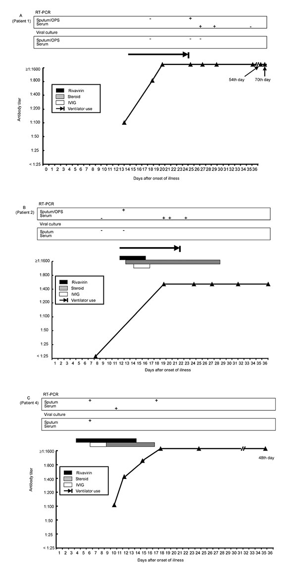 Timelines of positive reverse-transcription polymerase chain reaction, antibody responses and treatment regimens (ribavirin, corticosteroid, and intravenous immunoglobulin) after onset of disease in seven patients with severe acute respiratory syndrome. Panels A–C indicate patients 1, 2, and 4.