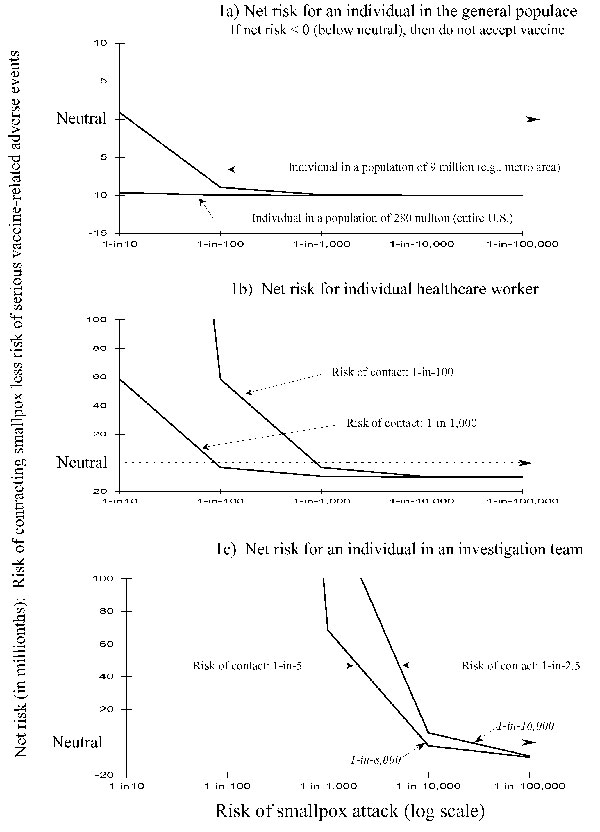 Risk-benefit analyses for individual persons evaluating the risk for smallpox versus the risk for serious smallpox vaccine-related adverse events: three scenarios. If the net risk is >0 (above neutral), then a person will accept preexposure vaccination. If the net risk is <0 (below neutral), then the person would not accept preexposure vaccination. Part a considers a person who is either a member of a population of 9 million, representing a metropolitan area assumed to be the sole target o