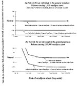 Thumbnail of Sensitivity analyses: impact of altering a person's value of a case of smallpox relative to a case of serious smallpox vaccine-related adverse events. If the net risk is >0 (above neutral), then a person will accept preexposure vaccination. If the net risk is <0 (below neutral), then the person would not accept preexposure vaccination. Both parts show the impact of altering a person's valuation of a case of smallpox relative to a case of serious vaccine-related adverse events.