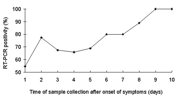Percentage of reverse transcription polymerase chain reaction (RT-PCR) positivity at different times of sample collection after onset of symptoms.