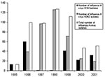 Thumbnail of Number of isolated influenza A viruses in Clinical Virology Laboratory, Chang Gung Memorial Hospital, a contract laboratory of the Center for Disease Control and Prevention—Taiwan.