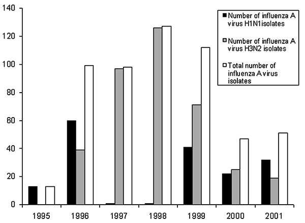 Number of isolated influenza A viruses in Clinical Virology Laboratory, Chang Gung Memorial Hospital, a contract laboratory of the Center for Disease Control and Prevention—Taiwan.