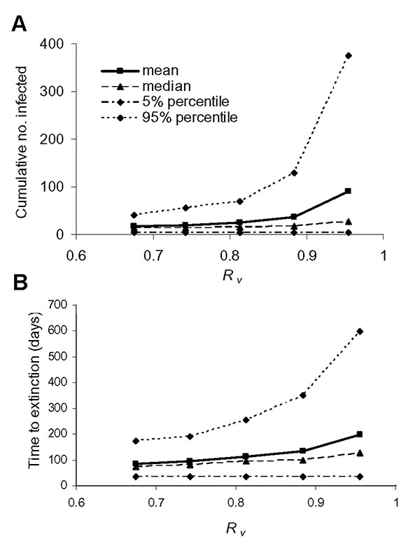 A, the cumulative number of infected persons (excluding successfully vaccinated infected contacts), and B, the time to extinction are shown for various values of the effective reproduction number Rυ. The quantiles are taken pointwise for 500 simulation runs.