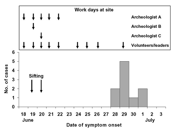 Number of persons meeting the clinical case definition, by date of symptom onset. Days worked at the site are indicated.