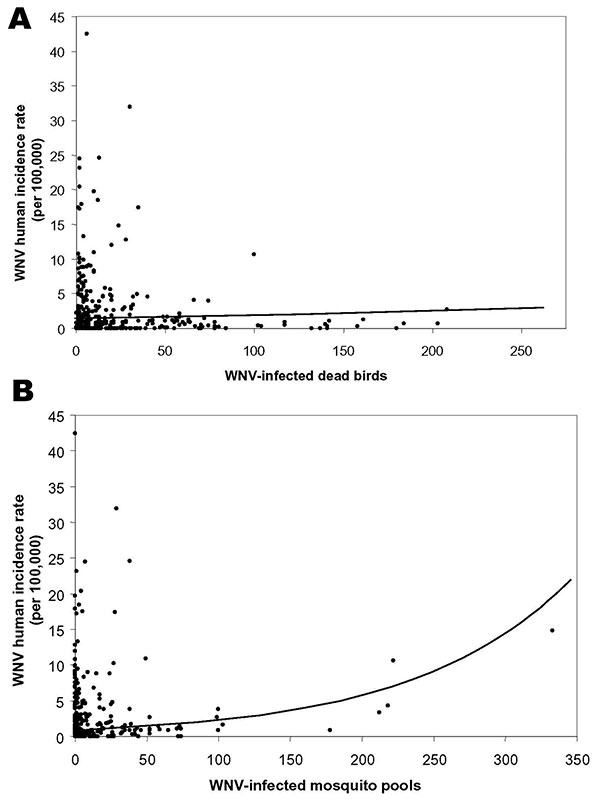 Plots of West Nile virus (WNV) incidence by collections of virus-positive dead birds and virus-positive mosquito pools. Log linear models fit to both surveillance systems considered alone are displayed. WNV-infected dead birds explain 2.5% of the variation in human incidence, whereas WNV-infected mosquito pools explain 38%.