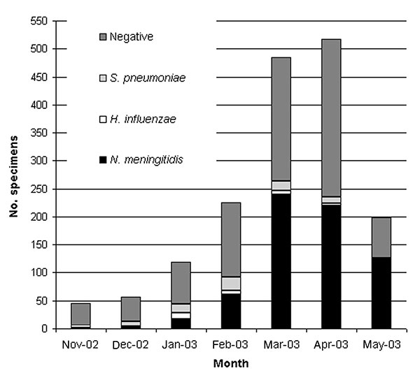 Results of polymerase chain reaction assay on cerebrospinal fluid specimens, November 2002–May 2003. S, Streptococcus; H, Haemophilus; N, Neisseria.