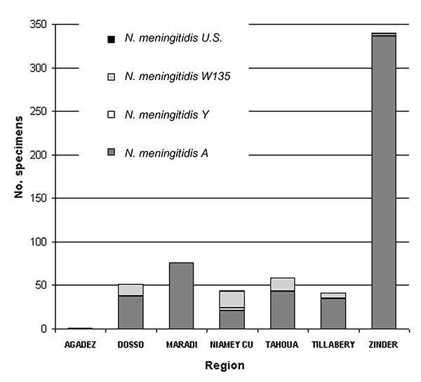 Distribution of serogroups of Neisseria meningitidis according to region, November 2002–May 2003. (N. meningitidis U.S. = unpredicted serogroup, i.e., not A, not B, not C, not Y and not W135.)