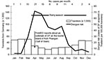 Thumbnail of Risk for dengue fever (DF) among travelers to Thailand, 2002. Number within column represents cases per month.