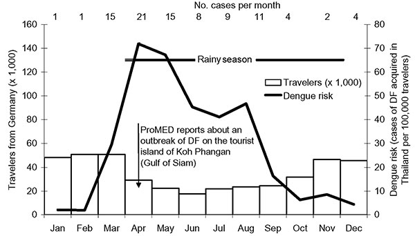 Risk for dengue fever (DF) among travelers to Thailand, 2002. Number within column represents cases per month.
