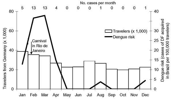Risk for dengue fever (DF) among German travelers to Brazil, 2002 (Tourism data from 2001). Number within column represents cases per month.