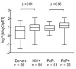 Thumbnail of Antibody reactivity of healthy blood donors (donors); HIV-positive; PCP-positive, HIV-positive; and PCP-negative, HIV-positive patients to human Pneumocystis major surface glycoprotein C (MsgC) by enzyme-linked immunosorbent assay 1 (ratio to pET), showing the range, 25% and 75% confidence intervals, and median of the data. Data were log-transformed to approximate normality.
