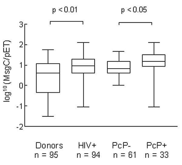 Antibody reactivity of healthy blood donors (donors); HIV-positive; PCP-positive, HIV-positive; and PCP-negative, HIV-positive patients to human Pneumocystis major surface glycoprotein C (MsgC) by enzyme-linked immunosorbent assay 1 (ratio to pET), showing the range, 25% and 75% confidence intervals, and median of the data. Data were log-transformed to approximate normality.