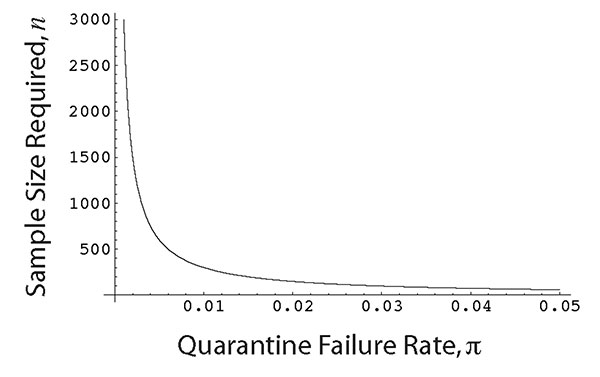 Sample size of infections, n, that the quarantine duration must be based on to ensure that the quarantine failure rate is no larger than [[INLINEGRAPHIC('03-0502-M19')]] (with 95% certainty). Results assume that the quarantine duration is set equal to the largest incubation period observed in the sample of n infections. Curve is plotted using equation 4 with [[INLINEGRAPHIC('03-0502-M20')]]= 0.95.
