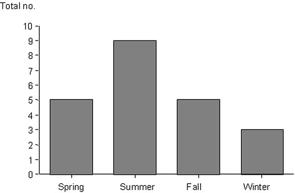 Distribution of cases of murine typhus by season.