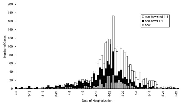 """Epidemic curve—severe acute respiratory syndrome (SARS) probable case-patients by date of hospitalization and type of exposure, Beijing, 2003. Open bars indicate nonhealthcare workers without contact with a SARS patient; dark bars (""""1.1"""") indicate nonhealthcare workers with contact with a SARS patient; light filled bars indicate healthcare workers."""