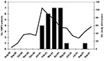 Thumbnail of Distribution of HMPV patients and overall study admissions by month of admission, New Vaccine Surveillance Network acute respiratory illness study, Aug 2000–Sept 2001. Black bars represent HMPV-positive patients, while the line represents study admissions.