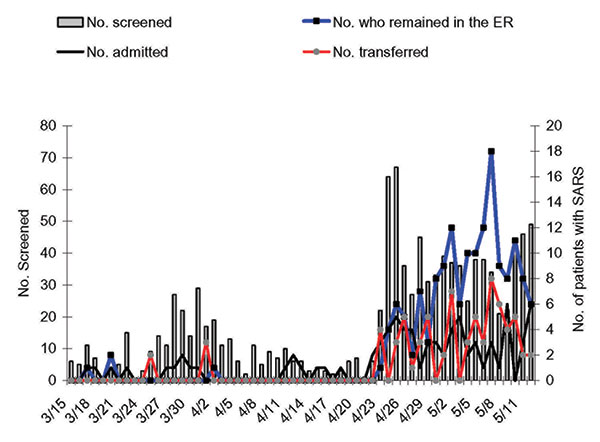 Time course during which patients with febrile illnesses were screened for severe acute respiratory syndrome (SARS) (vertical bars) and patients with SARS were detected at the emergency room of National Taiwan University Hospital, March 15–May 12, 2003. The numbers of patients with SARS who were admitted to this hospital is shown in black lines. The number of patients who temporarily stayed in the emergency room or were transferred to other hospitals is shown in red and blue lines, respectively.