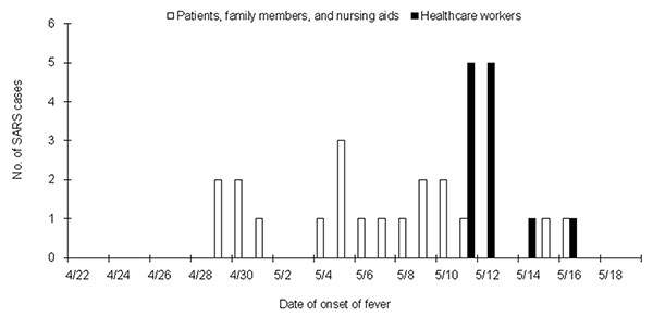 Epidemic curves showing three clusters of cases of severe acute respiratory syndrome (SARS) during the outbreak at the emergency room of the National Taiwan University Hospital. The first two clusters (open lines) consisted of patients, family members, and nursing aids. The third cluster (solid lines) consisted entirely of healthcare workers.