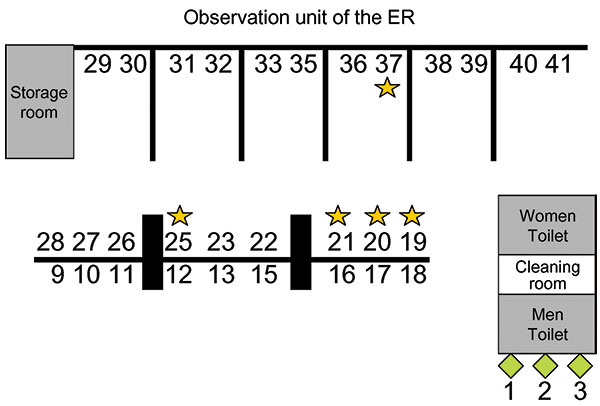 Allocation of bed numbers in the observation unit of patients involved in the first cluster (squares) and the second cluster (stars) of severe acute respiratory syndrome at the emergency room (ER) of National Taiwan University Hospital.