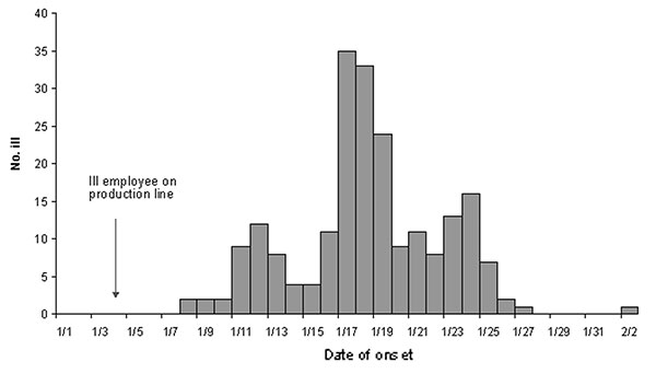 Illness onset dates of persons eating brand X five-layered bean dip, California, January-February, 2000 (N=217).