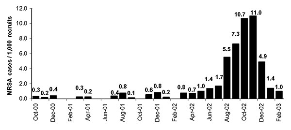 Methicilin-resistant Staphylococcus aureus (MRSA) incidence.