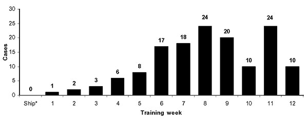 Methicilin-resistant Staphylococcus aureus cases by week of training. *Recruits arrive at the facility during ship week and undergo medical and administrative in-processing.