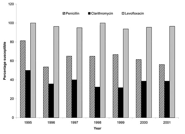 Susceptibility rates for 265 invasive Streptococcus pneumoniae in Hong Kong by year, 1995–2001.