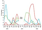 Thumbnail of The epidemics of respiratory syncytial virus (red), rhinovirus (blue), enterovirus (green), and human metapneumovirus (brown) during the study period.