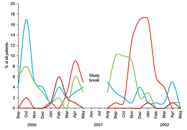 The epidemics of respiratory syncytial virus (red), rhinovirus (blue), enterovirus (green), and human metapneumovirus (brown) during the study period.