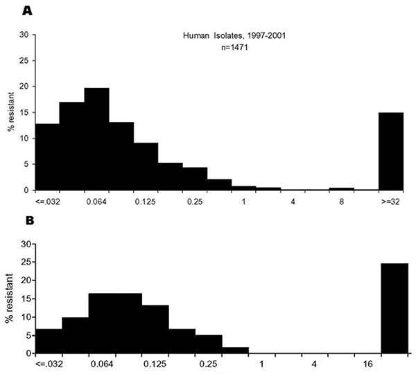 Distribution of ciprofloxacin MICs among Campylobacter jejuni isolated from humans and retail chicken. A, human isolates, 1997–2001; n = 1,471. B, grocery store purchased chicken isolates, 1999; N = 62.