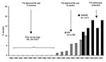 Thumbnail of Quinolone- and fluoroquinolone-resistant Campylobacter jejuni in the United States, 1982–2001. FQ, fluoroquinolone; MN, Minnesota quinolone resistance among C. jejuni strains data (adapted from 18) NARMS, National Antimicrobial Resistance Monitoring System. Prior survey data adapted from reference 19 and 30.