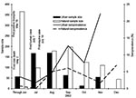 Thumbnail of Monthly percentage of West Nile virus antibody–positive birds in Illinois during 2002, with corresponding sample size. First human, mosquito, and equine cases for Illinois are reported for comparison. Bars show the monthly sample size and lines indicate the monthly seroprevalence.