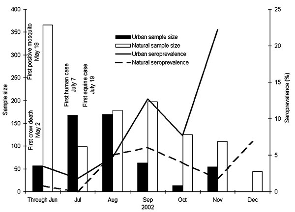 Monthly percentage of West Nile virus antibody–positive birds in Illinois during 2002, with corresponding sample size. First human, mosquito, and equine cases for Illinois are reported for comparison. Bars show the monthly sample size and lines indicate the monthly seroprevalence.
