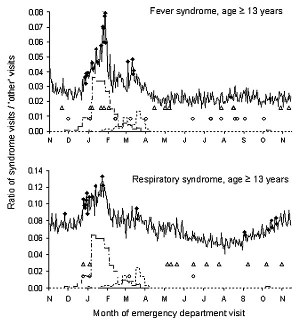 Trends in emergency department visits for fever and respiratory syndromes, New York City, November 1, 2001–November 14, 2002. Plots show the daily ratio of syndrome visits to other (noninfectious disease) visits. diamonds, citywide signal; triangles, spatial signal by hospital; circles, spatial signal by patient's home zip code; , influenza A; , influenza B isolates (weekly number identified in New York City residents by World Health Organization collaborating laboratories).