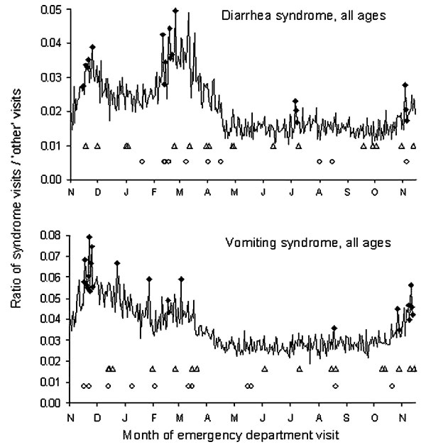 Trends in emergency department visits for diarrhea and vomiting syndromes, New York City, November 1, 2001–November 14, 2002. Plots show the daily ratio of syndrome visits to other (noninfectious disease) visits. diamonds = citywide signal; triangles = spatial signal by hospital; circles = spatial signal by patient's home zip code.