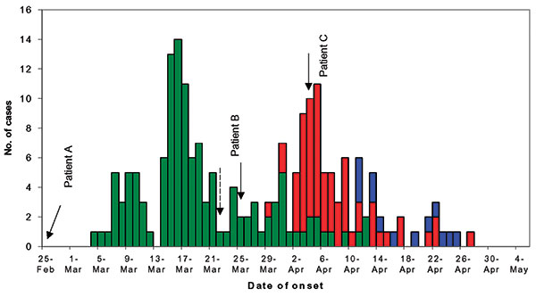 Severe acute respiratory syndrome case-patients infected at three major hospitals, Singapore, February–April 2003. The chart depicts the overall epidemic in each hospital, includes case-patients infected outside the hospital but whose disease origin was linked back to one of the three hospital outbreaks. In Tan Tock Seng Hospital (TTSH), the last case of intrahospital transmission was on April 12. In Singapore General Hospital (SGH), the last case of intrahospital transmission was on April 15. I