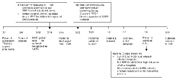 Timeline of events in the outbreak of SARS in the three acute hospitals, Singapore March–May 2003. SARS, severe acute respiratory syndrome; TTSH, Tan Tock Seng Hospital; ED, emergency department; PPE, personal protective equipment (defined as a test-fitted N95 mask, gowns, and gloves; goggles if dealing with suspicious cases; powered air purified respirators for high-risk procedures such as intubation); ICU, intensive care unit; high-risk area defined as ED, ICU, isolation wards; SGH, Singapore
