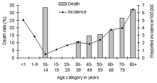 Annual incidence and death rate of invasive group A streptococcal infections, by age, in Montreal, Canada, 1995–2001.